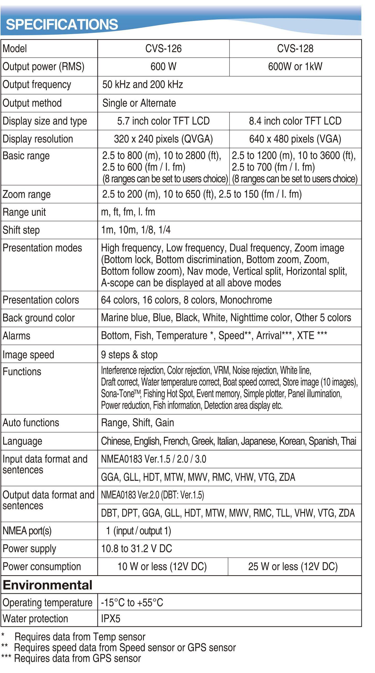 Koden Echo Sounder Cvs 126 Sitex Transducer Wiring Diagram Colors 1 X K0458540052 Td500t3b Xdcr Brz 600w Cvs126 Td 500t 3b 50 200 Khz B Thru Hull Bronze